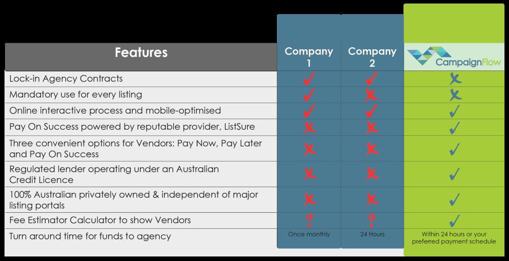 Campaign Flow Comparison Chart